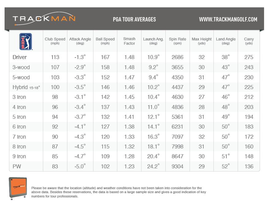 TrackMan PGA Tour Averages
