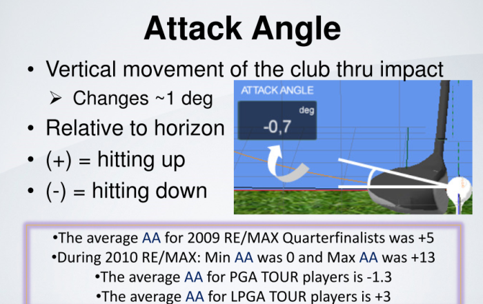 TrackMan_Attack_Angle_Definition