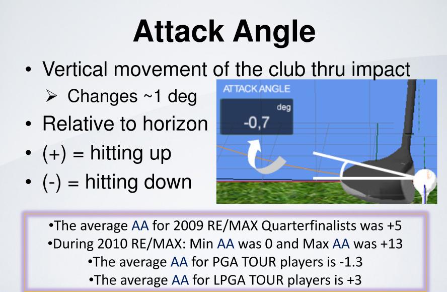 TrackMan_Attack_Angle_Definition