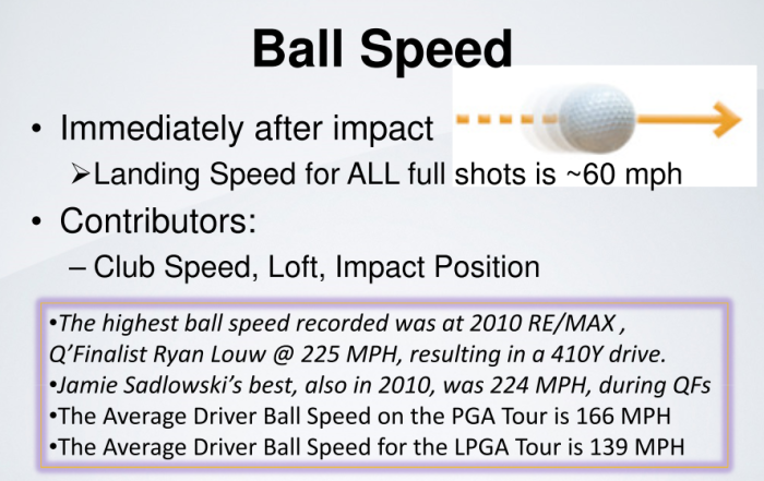 TrackMan_Ball_Speed Definition