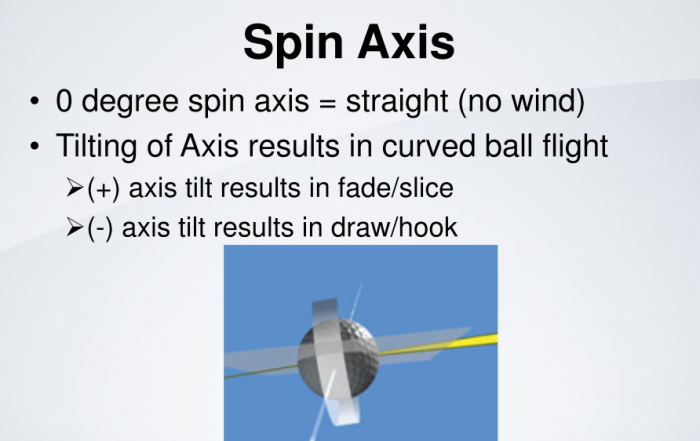 TrackMan_Spin_Axis_Definition