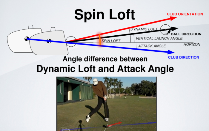 TrackMan_Spin_Loft_Definition