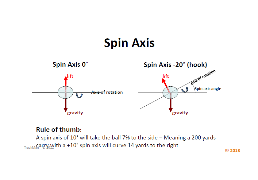 Trackman Spin Axis