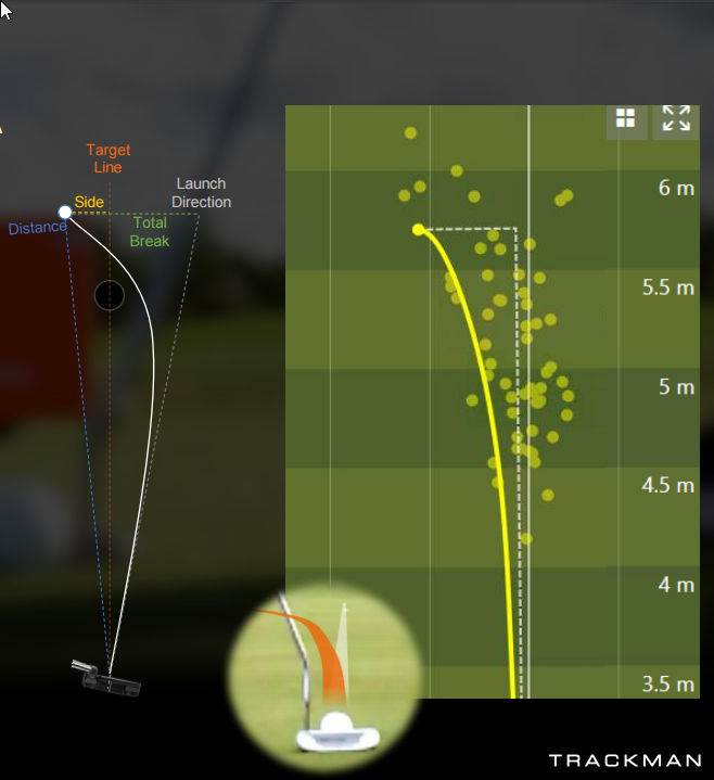 Scott Sackett TrackMan Putting - Data Explained